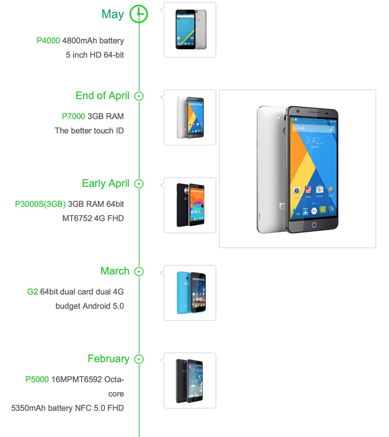 Panorama Smartphones Elephone