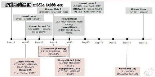 roadmap de Xiaomi