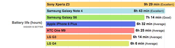 Autonomía LG G4