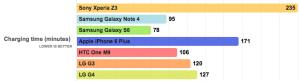 Tiempo de Carga LG G4