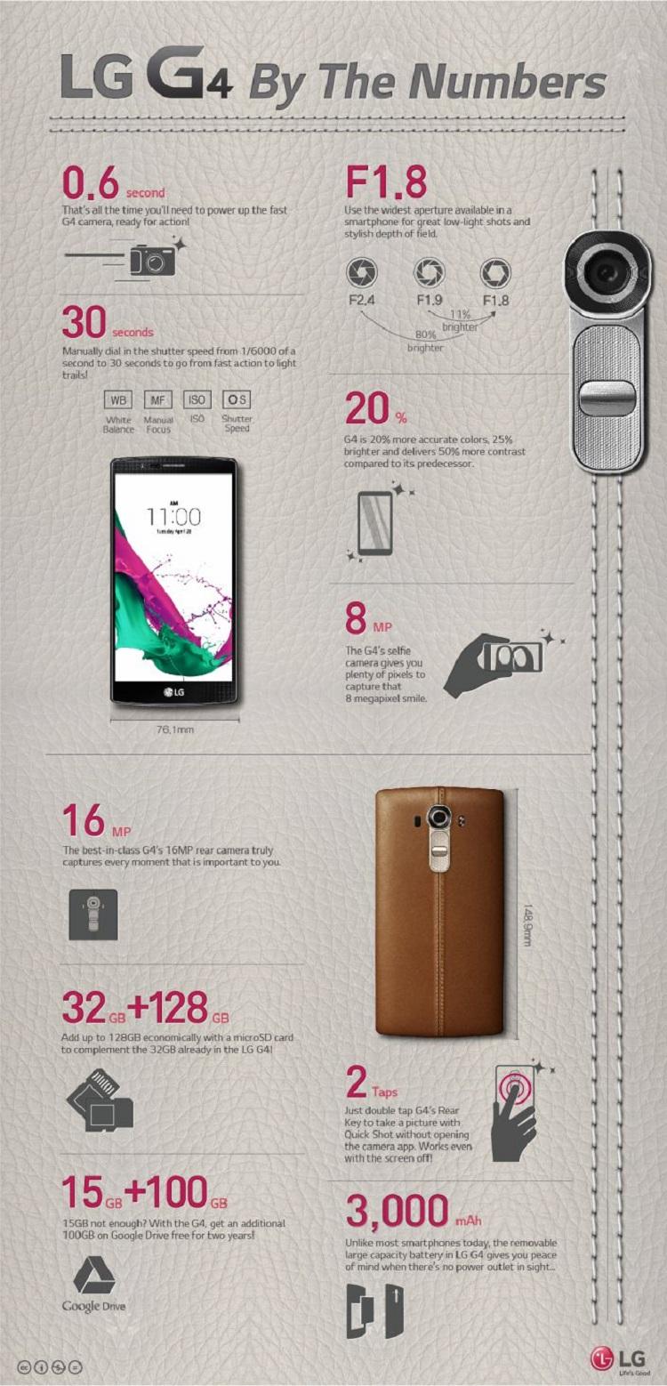 LG-G4-infografia