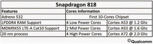 Con el nuevo Snapdragon 818, mal se te tiene que dar para que no te comas un buen... bizcocho.