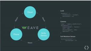 Un ejemplo de cómo Weave comunicará acciones a diferentes dispositivos.
