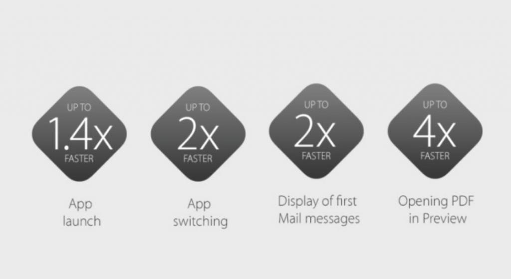 Velocidad OS X El Capitan