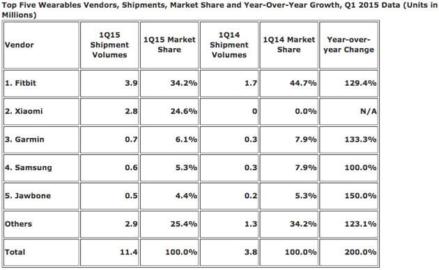 Mercado de Wereables 2015