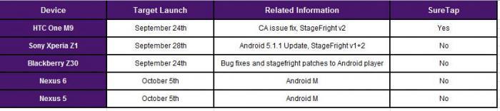 Tabla de actualización de Android
