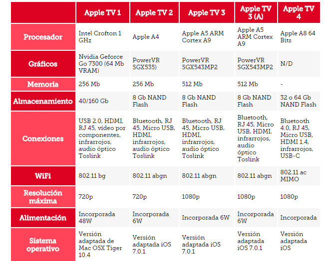 tabla apple tv